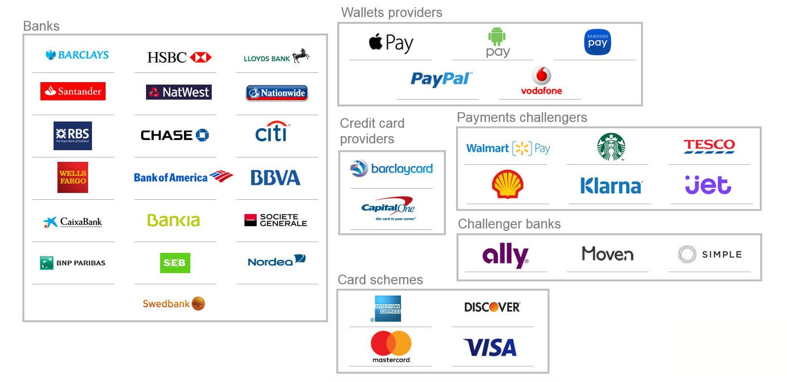 Digital-Wallets-Payments-Providers
