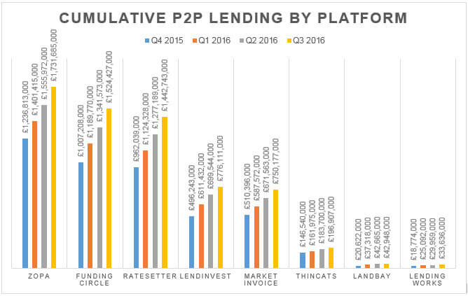 Cumulative P2P lending in the UK, by platform