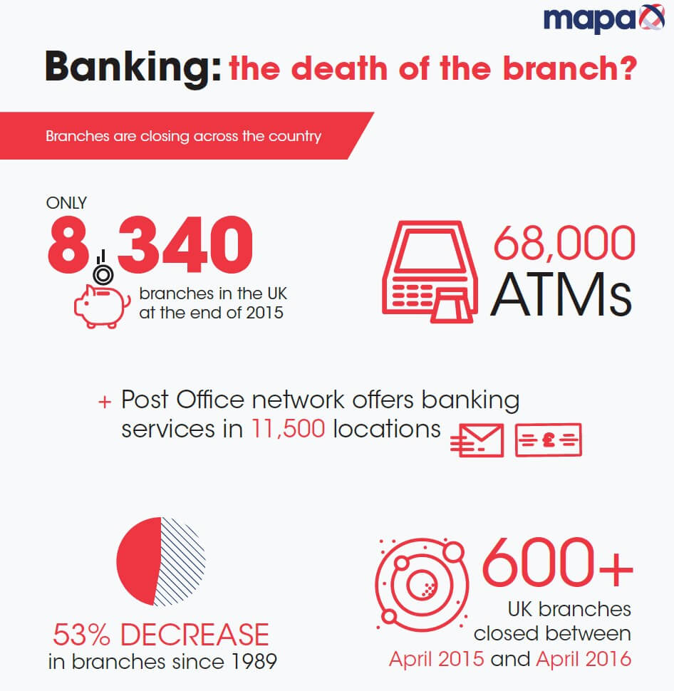 Infographic Bank Branches Closing
