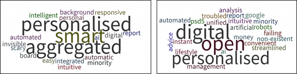 Wordcloud-Innovation